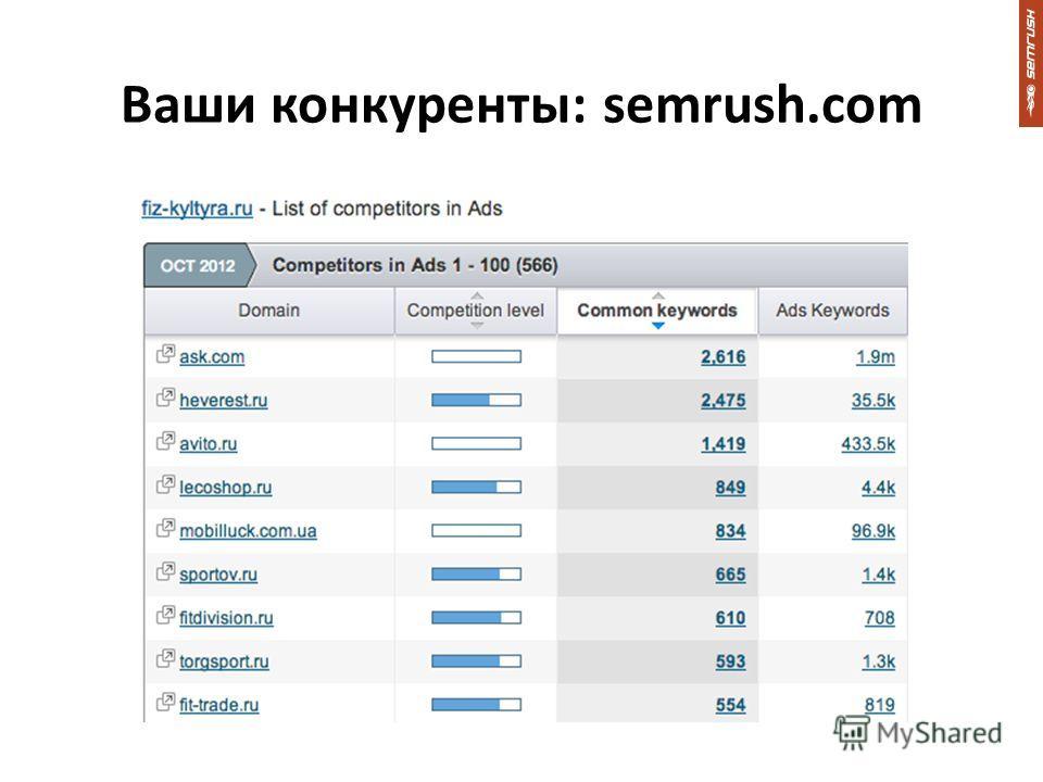 Ваши конкуренты: semrush.com