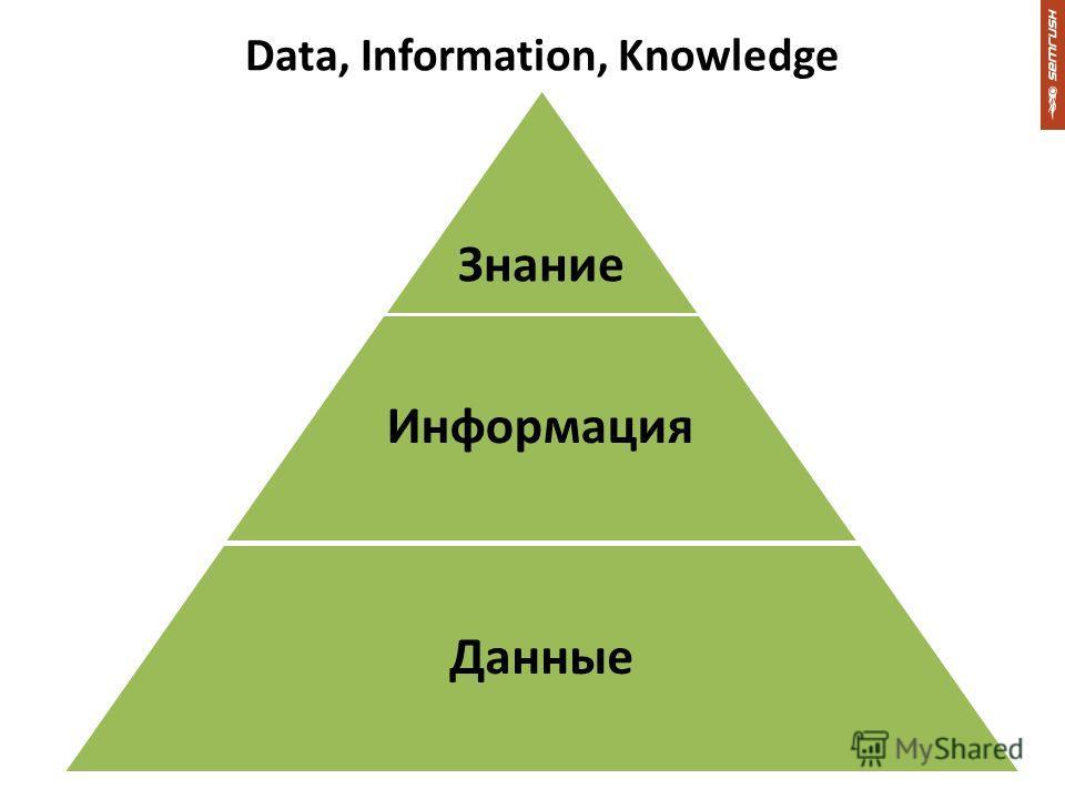 Data, Information, Knowledge Знание Информация Данные