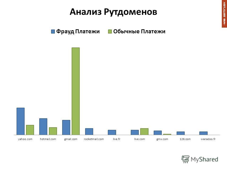 Анализ Рутдоменов