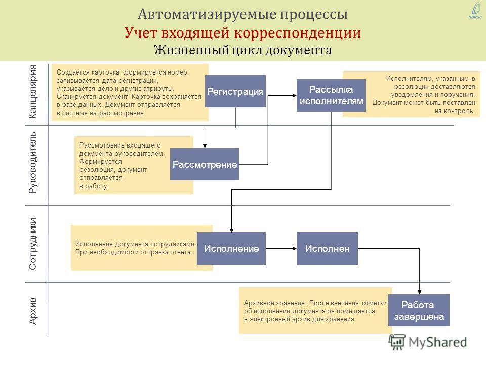 Автоматизируемые процессы Учет входящей корреспонденции Жизненный цикл документа Архивное хранение. После внесения отметки об исполнении документа он помещается в электронный архив для хранения. Исполнение документа сотрудниками. При необходимости от