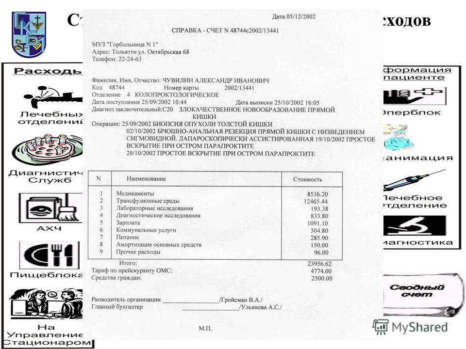 Структурная схема формирования расходов по пациенту стационара
