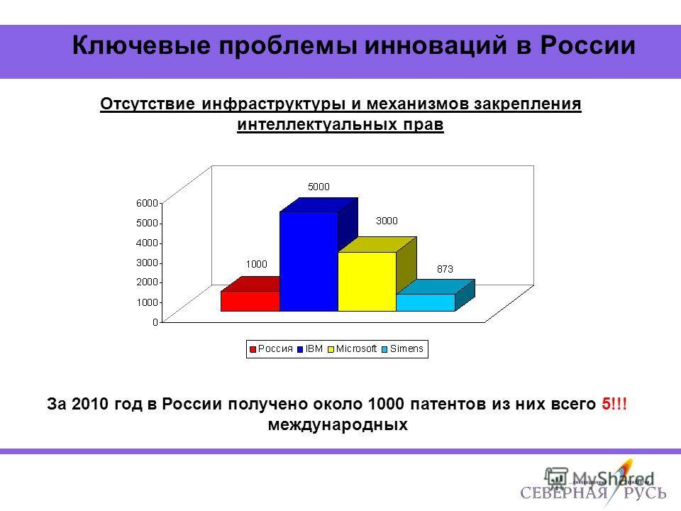 Ключевые проблемы инноваций в России Отсутствие инфраструктуры и механизмов закрепления интеллектуальных прав За 2010 год в России получено около 1000 патентов из них всего 5!!! международных