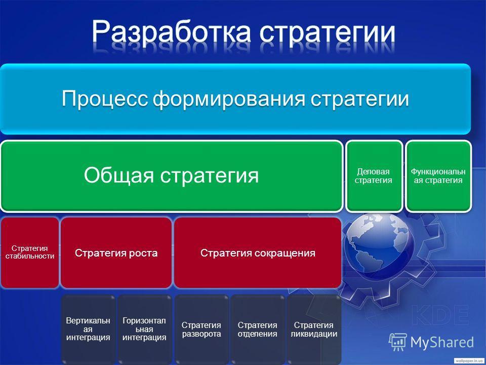 Процесс формирования стратегии Общая стратегия Стратегия стабильности Стратегия роста Вертикальн ая интеграция Горизонтал ьная интеграция Стратегия сокращения Стратегия разворота Стратегия отделения Стратегия ликвидации Деловая стратегия Функциональн