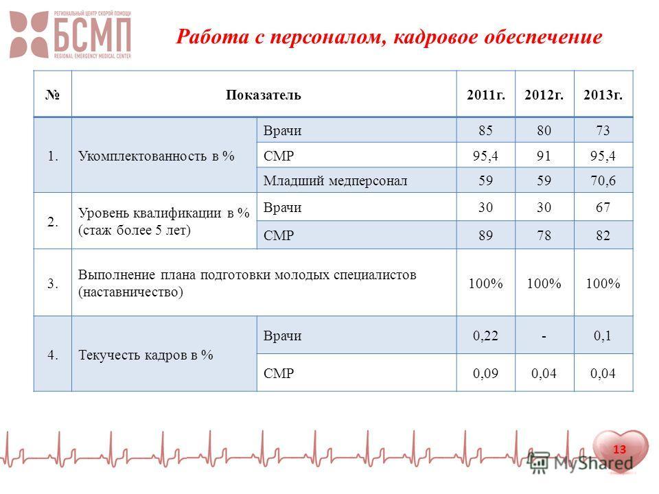 13 Работа с персоналом, кадровое обеспечение Показатель 2011 г.2012 г.2013 г. 1. Укомплектованность в % Врачи 858073 СМР95,49195,4 Младший медперсонал 59 70,6 2. Уровень квалификации в % (стаж более 5 лет) Врачи 30 67 СМР897882 3. Выполнение плана по