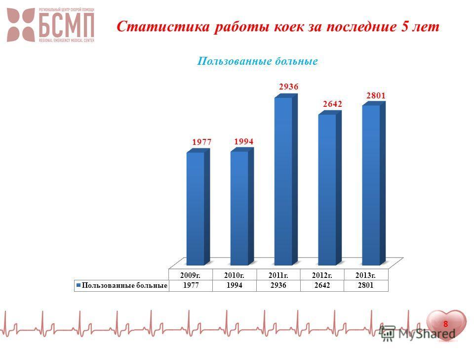 8 Статистика работы коек за последние 5 лет Пользованные больные