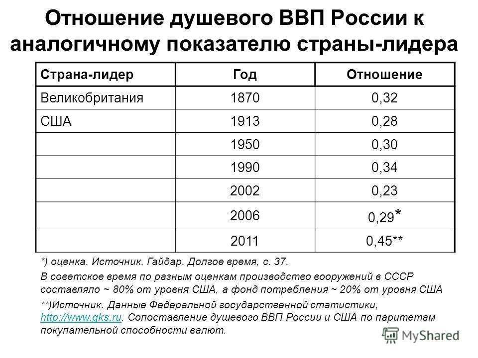 Отношение душевого ВВП России к аналогичному показателю страны-лидера Страна-лидер ГодОтношение Великобритания 18700,32 США19130,28 19500,30 19900,34 20020,23 2006 0,29 * 20110,45** *) оценка. Источник. Гайдар. Долгое время, с. 37. В советское время