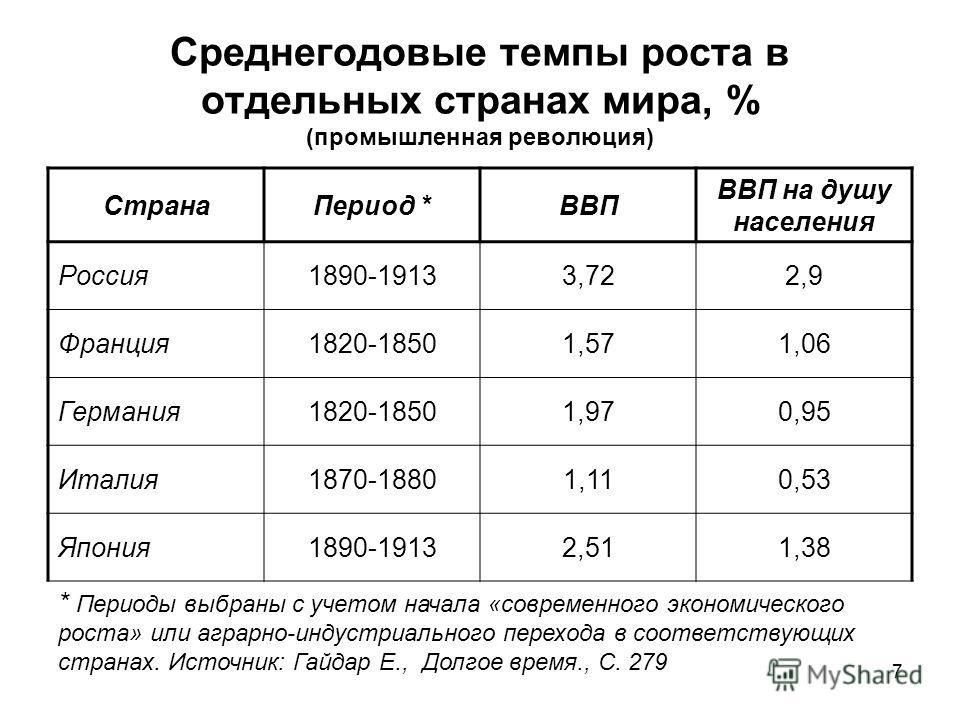 Среднегодовые темпы роста в отдельных странах мира, % (промышленная революция) Страна Период *ВВП ВВП на душу населения Россия 1890-19133,722,9 Франция 1820-18501,571,06 Германия 1820-18501,970,95 Италия 1870-18801,110,53 Япония 1890-19132,511,38 * П