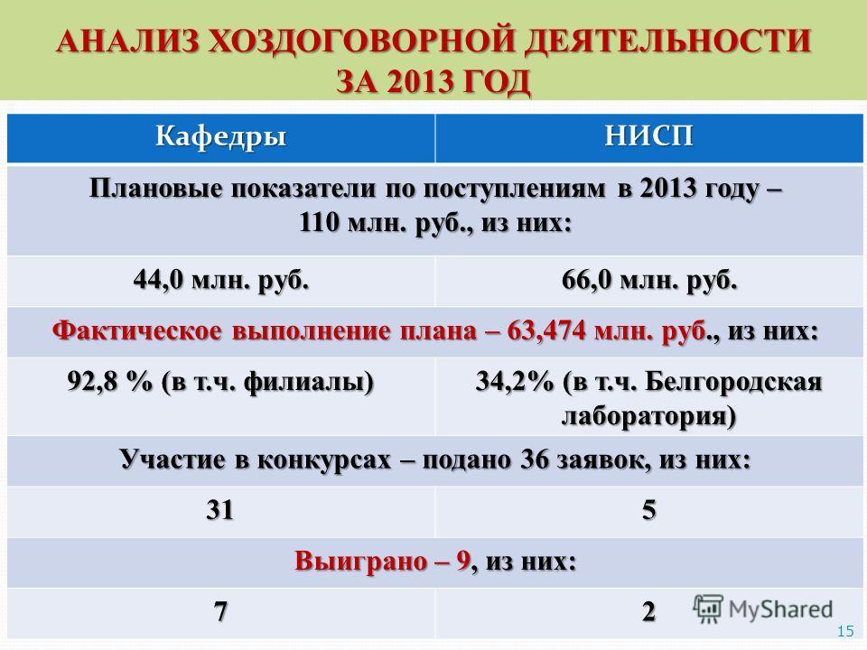 АНАЛИЗ ХОЗДОГОВОРНОЙ ДЕЯТЕЛЬНОСТИ ЗА 2013 ГОД КафедрыНИСП Плановые показатели по поступлениям в 2013 году – 110 млн. руб., из них: 44,0 млн. руб. 66,0 млн. руб. Фактическое выполнение плана – 63,474 млн. руб., из них: 92,8 % (в т.ч. филиалы) 34,2% (в