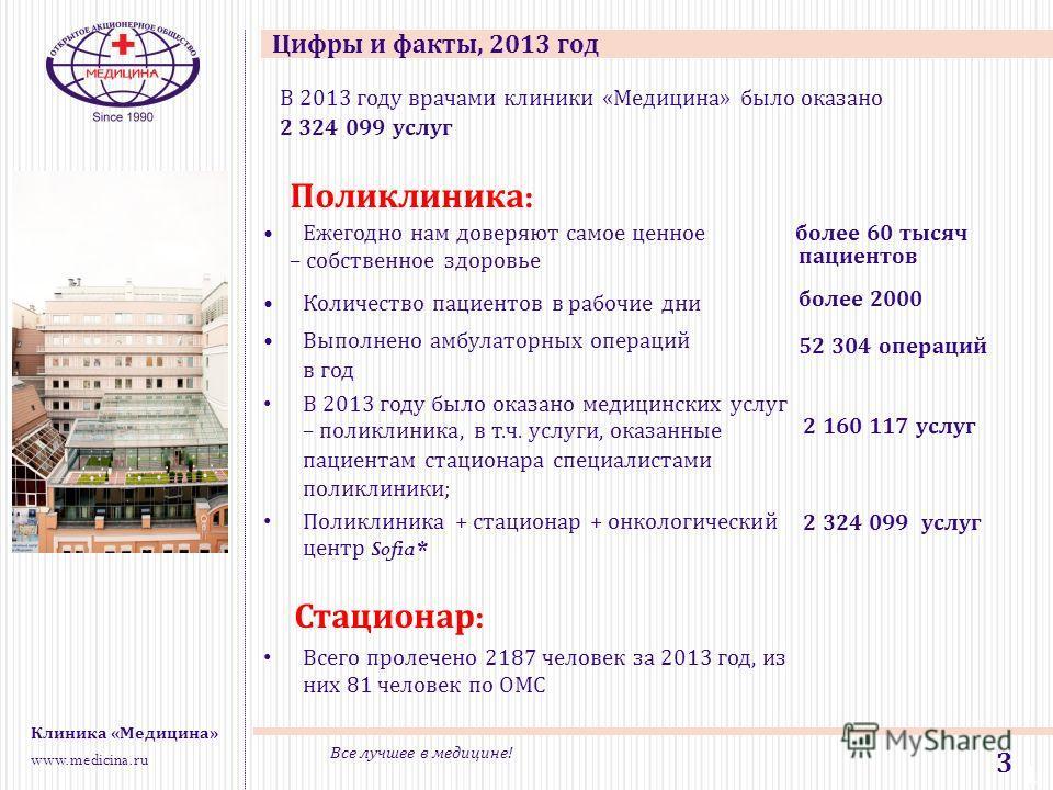 1 1 3 Клиника «Медицина» www.medicina.ru Все лучшее в медицине! Цифры и факты, 2013 год Поликлиника : Ежегодно нам доверяют самое ценное – собственное здоровье Количество пациентов в рабочие дни Выполнено амбулаторных операций в год В 2013 году было