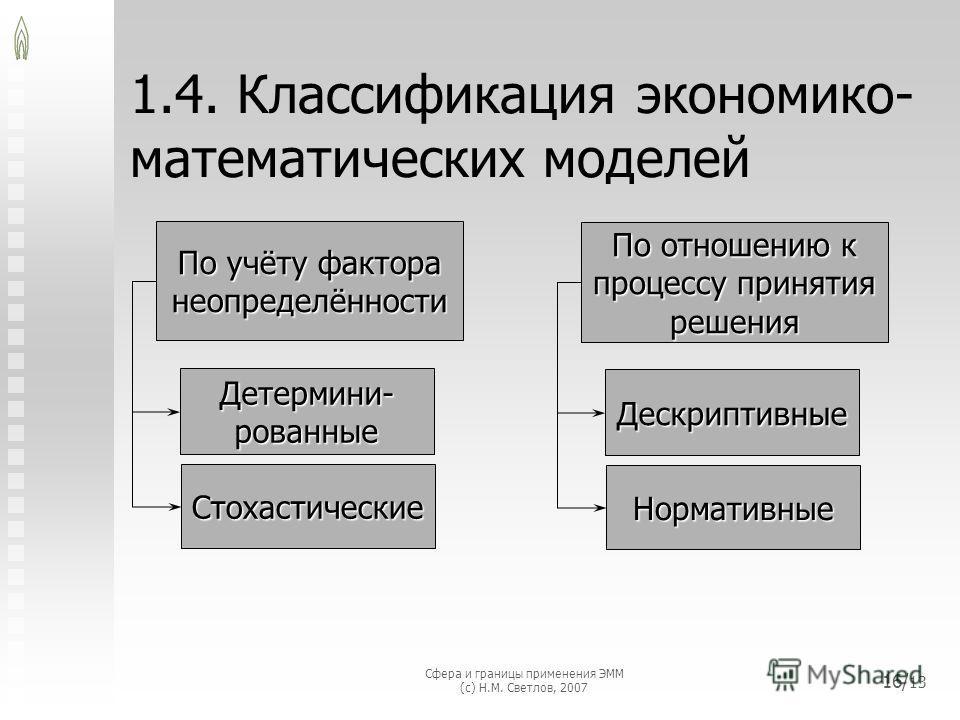 Сфера и границы применения ЭММ (с) Н.М. Светлов, 2007 16/ 13 1.4. Классификация экономико- математических моделей По отношению к процессу принятия решения Дескриптивные Нормативные По учёту фактора неопределённости Детермини- рованные Стохастические