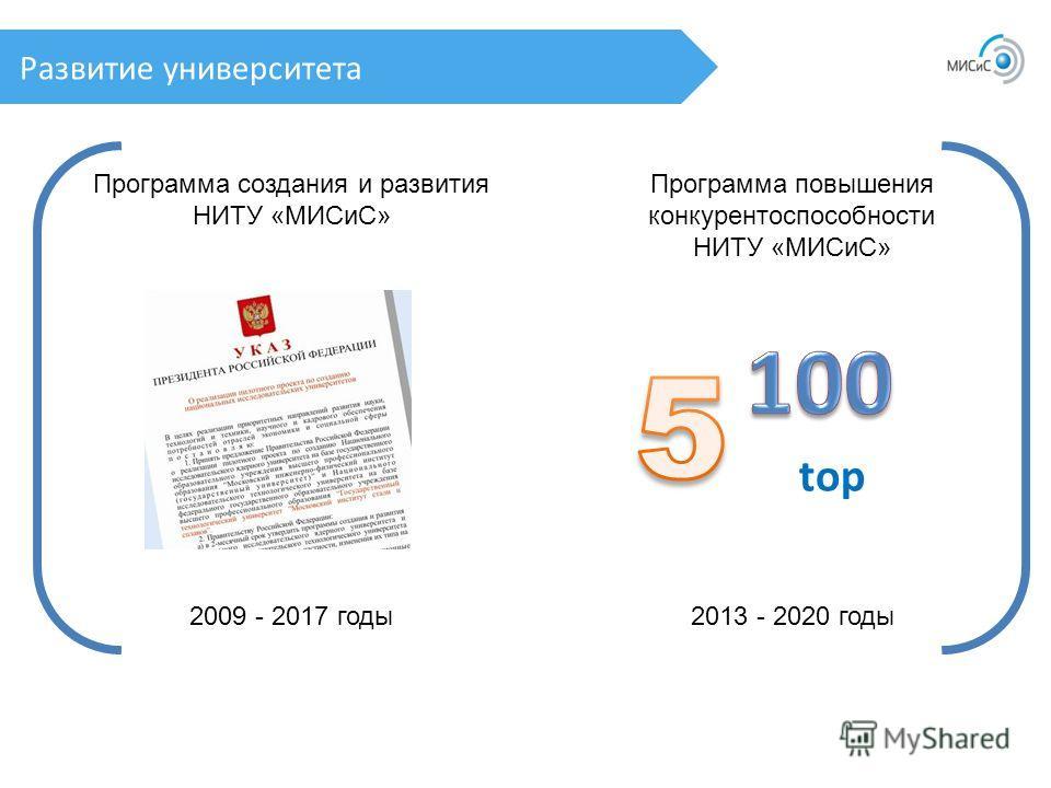 Развитие университета top Программа создания и развития НИТУ «МИСиС» Программа повышения конкурентоспособности НИТУ «МИСиС» 2009 - 2017 годы 2013 - 2020 годы