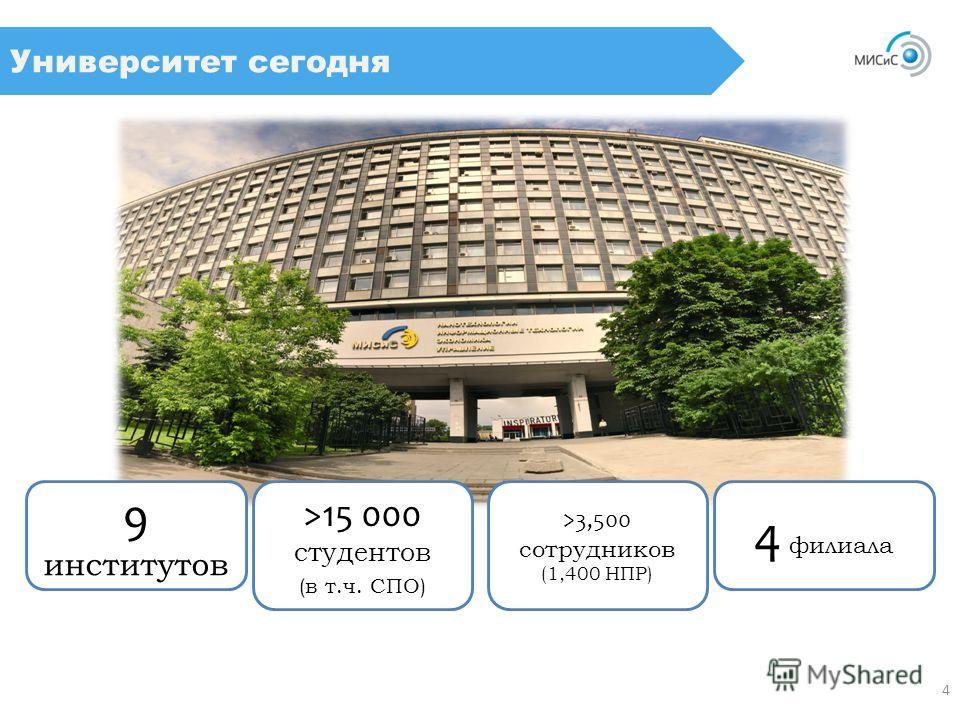 9 институтов 4 филиала >15 000 студентов (в т.ч. СПО) >3,500 сотрудников (1,400 НПР) Университет сегодня 4