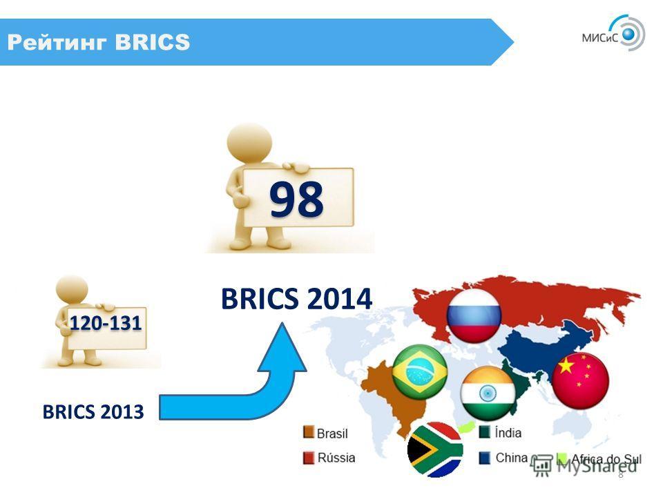 Рейтинг BRICS 120-131 98 BRICS 2013 BRICS 2014 8
