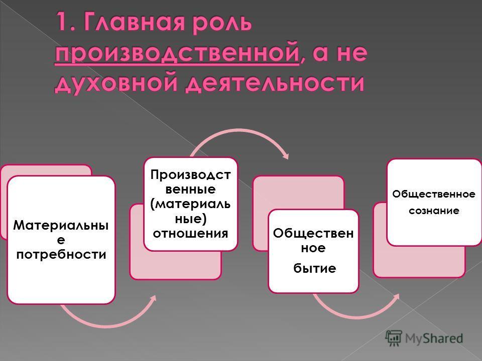 Материальны е потребности Производст венные (материаль ные) отношения Обществен ное бытие Общественное сознание