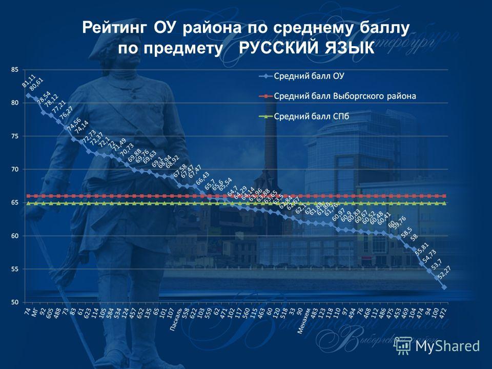 Рейтинг ОУ района по среднему баллу по предмету РУССКИЙ ЯЗЫК