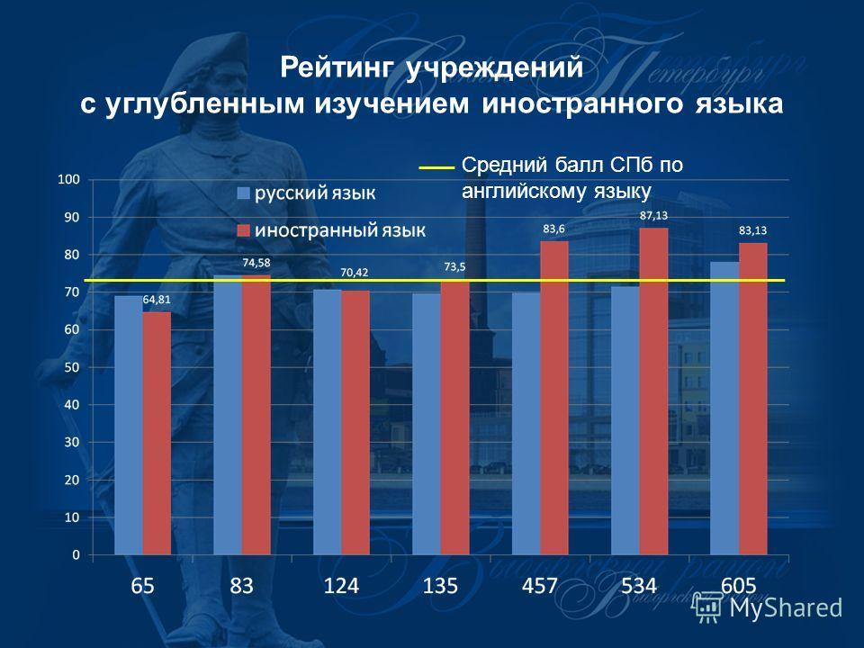 Рейтинг учреждений с углубленным изучением иностранного языка Средний балл СПб по английскому языку