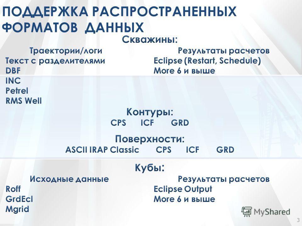 ПОДДЕРЖКА РАСПРОСТРАНЕННЫХ ФОРМАТОВ ДАННЫХ 3