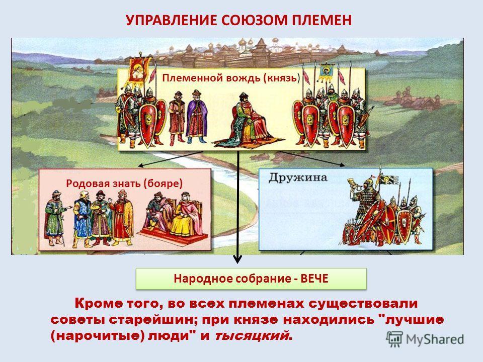 Племенной вождь (князь) Родовая знать (бояре) Народное собрание - ВЕЧЕ УПРАВЛЕНИЕ СОЮЗОМ ПЛЕМЕН Кроме того, во всех племенах существовали советы старейшин; при князе находились лучшие (нарочитые) люди и тысяцкий.