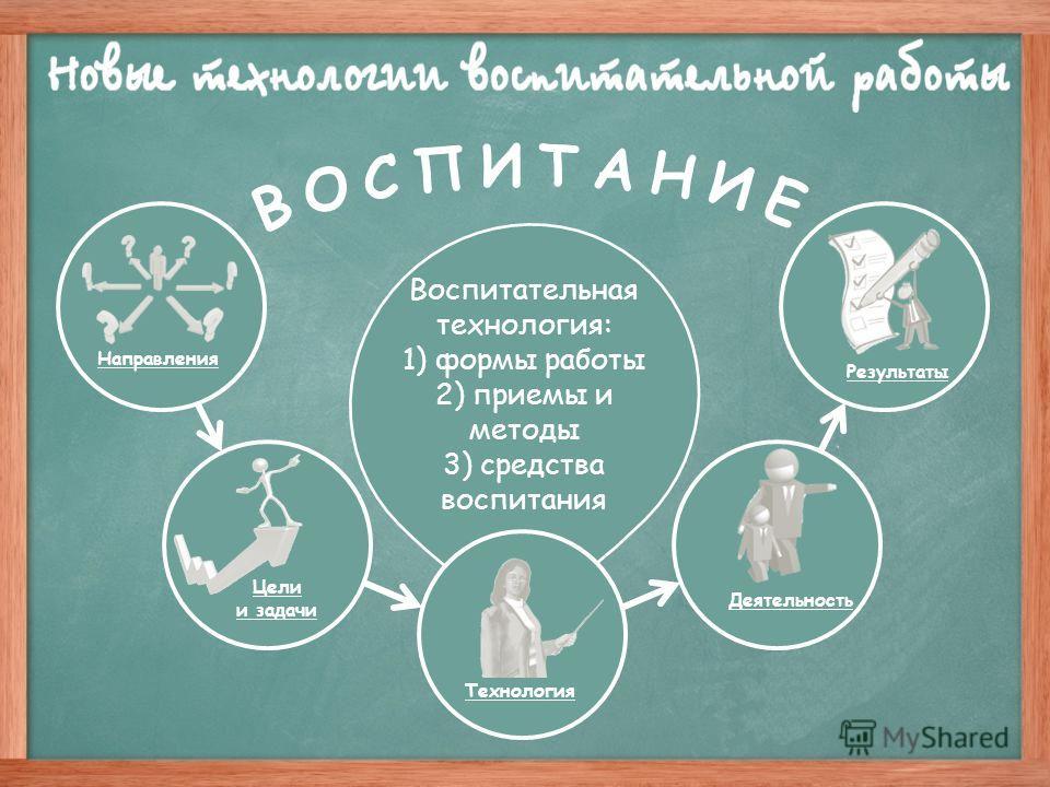 Цели и задачи Деятельность Результаты Технология Воспитательная технология: 1) формы работы 2) приемы и методы 3) средства воспитания Направления