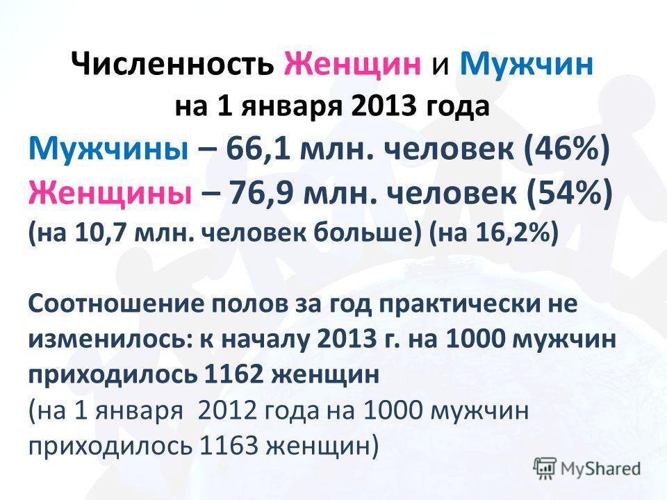 Численность Женщин и Мужчин на 1 января 2013 года Мужчины – 66,1 млн. человек (46%) Женщины – 76,9 млн. человек (54%) (на 10,7 млн. человек больше) (на 16,2%) Соотношение полов за год практически не изменилось: к началу 2013 г. на 1000 мужчин приходи