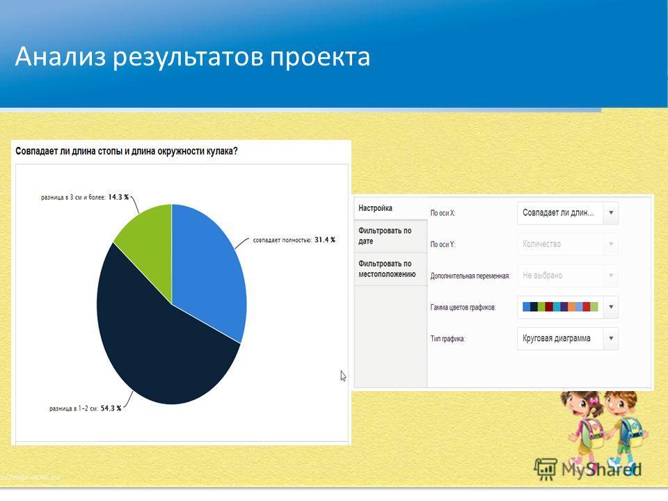 Анализ результатов проекта