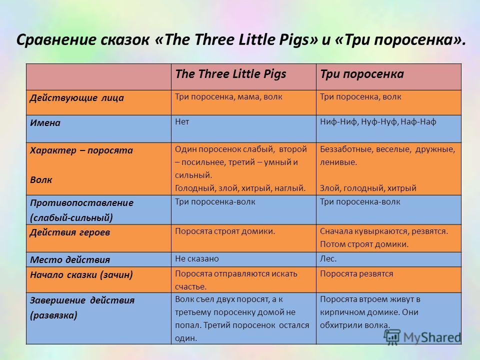 The Three Little Pigs Три поросенка Действующие лица Три поросенка, мама, волк Три поросенка, волк Имена Нет Ниф-Ниф, Нуф-Нуф, Наф-Наф Характер – поросята Волк Один поросенок слабый, второй – посильнее, третий – умный и сильный. Голодный, злой, хитры
