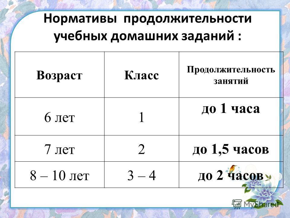 Нормативы продолжительности учебных домашних заданий : Возраст Класс Продолжительность занятий 6 лет 1 до 1 часа 7 лет 2 до 1,5 часов 8 – 10 лет 3 – 4 до 2 часов