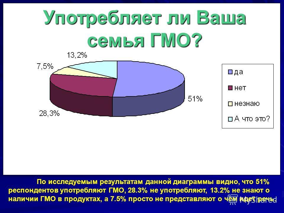 Употребляет ли Ваша семья ГМО? По исследуемым результатам данной диаграммы видно, что 51% респондентов употребляют ГМО, 28.3% не употребляют, 13.2% не знают о наличии ГМО в продуктах, а 7.5% просто не представляют о чем идет речь.
