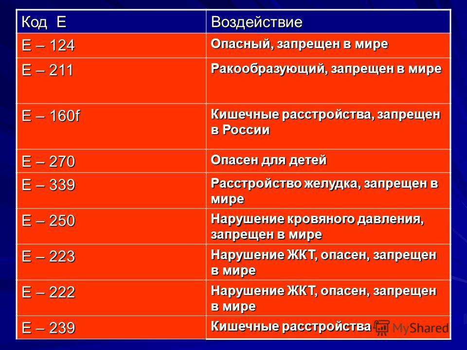 Код Е Воздействие Е – 124 Опасный, запрещен в мире Е – 211 Ракообразующий, запрещен в мире Е – 160f Кишечные расстройства, запрещен в России Е – 270 Опасен для детей Е – 339 Расстройство желудка, запрещен в мире Е – 250 Нарушение кровяного давления,
