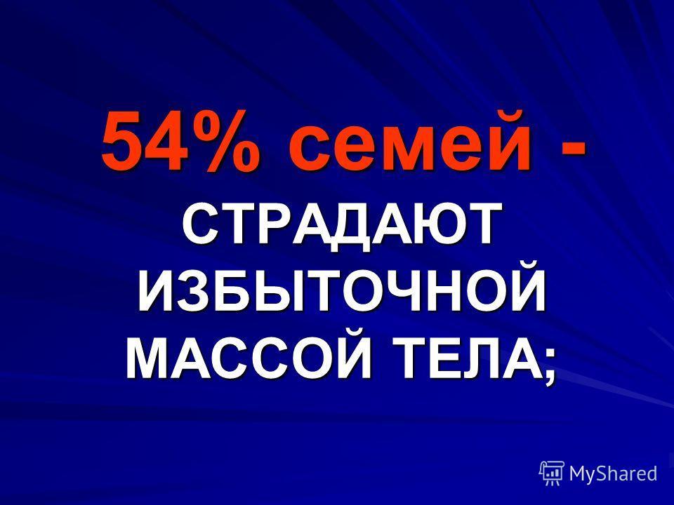 54% семей - СТРАДАЮТ ИЗБЫТОЧНОЙ МАССОЙ ТЕЛА;
