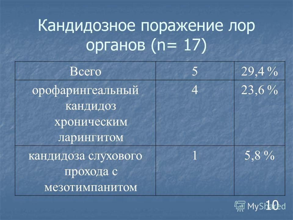 Всего 529,4 % орофарингеальный кандидоз хроническим ларингитом 423,6 % кандидоза слухового прохода с мезотимпанитом 15,8 % Кандидозное поражение лор органов (n= 17) 10