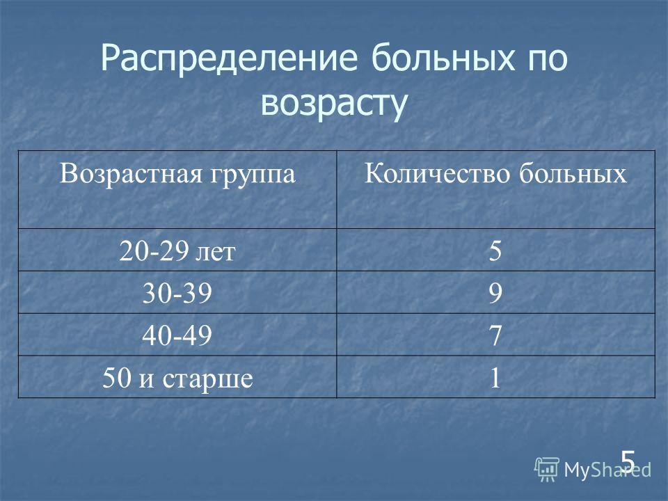 Возрастная группа Количество больных 20-29 лет 5 30-399 40-497 50 и старше 1 5 Распределение больных по возрасту