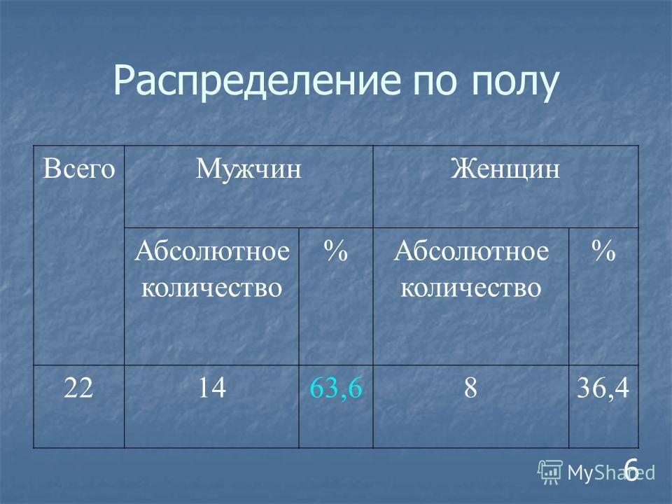 Распределение по полу 6 Всего МужчинЖенщин Абсолютное количество % % 221463,6836,4