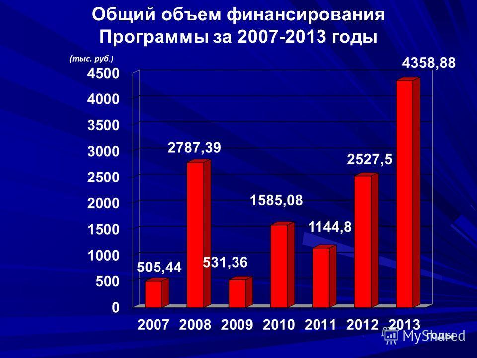 Общий объем финансирования Программы за 2007-2013 годы