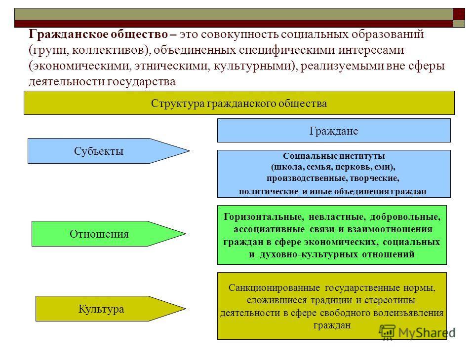Гражданское общество – это совокупность социальных образований (групп, коллективов), объединенных специфическими интересами (экономическими, этническими, культурными), реализуемыми вне сферы деятельности государства Структура гражданского общества Су