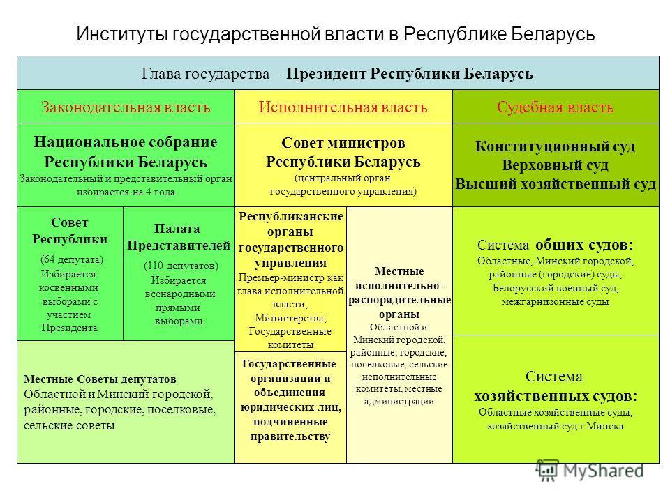 институты государственной власти республики беларусь кратко шпаргалка
