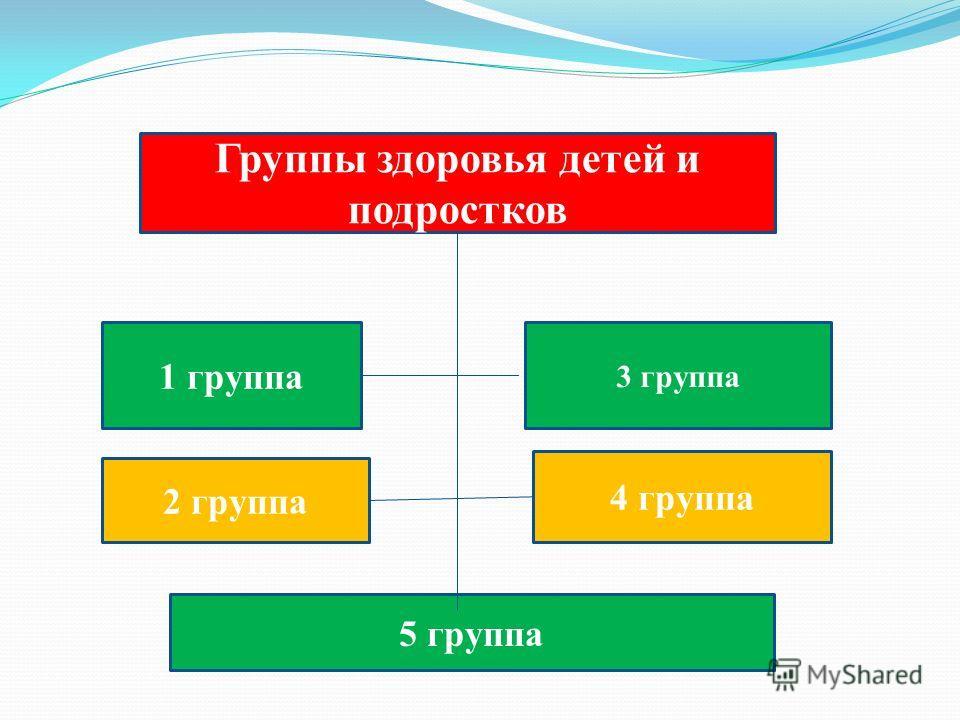 5 группа Группы здоровья детей и подростков 1 группа 3 группа 2 группа 4 группа