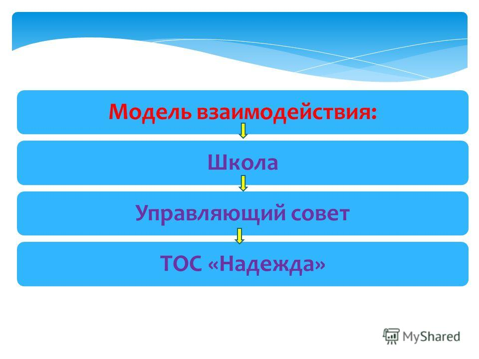 Модель взаимодействия:Школа Управляющий советТОС «Надежда»