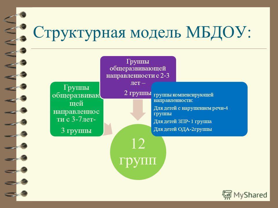 Рассчитан на 12 групп Списочный состав на 01.08.2012 г- 389 детей 2011-2012 учебный год средняя посещаемость -72%