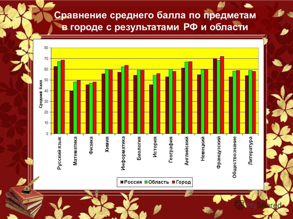 Сравнение среднего балла по предметам в городе с результатами РФ и области