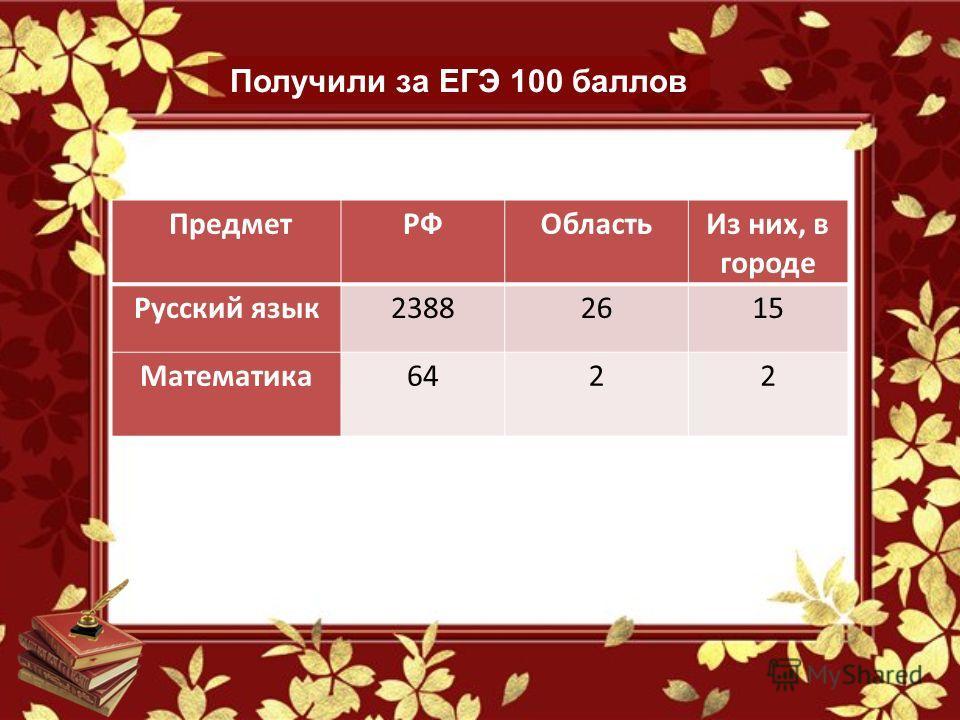 Предмет РФОбластьИз них, в городе Русский язык 23882615 Математика 642 2 Получили за ЕГЭ 100 баллов