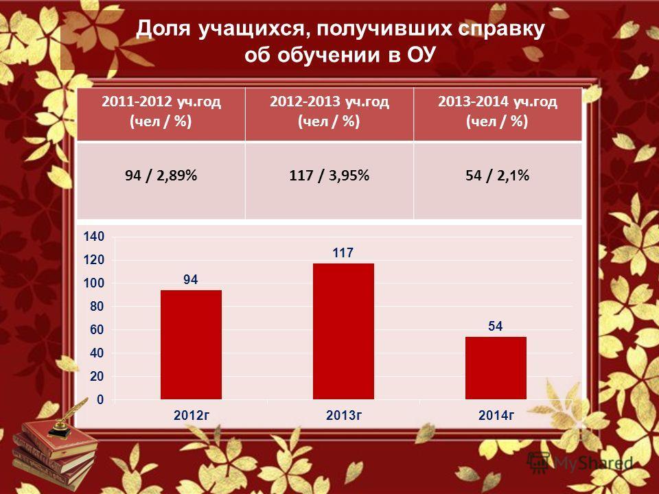 Доля учащихся, получивших справку об обучении в ОУ 2011-2012 уч.год (чел / %) 2012-2013 уч.год (чел / %) 2013-2014 уч.год (чел / %) 94 / 2,89%117 / 3,95%54 / 2, 1 %