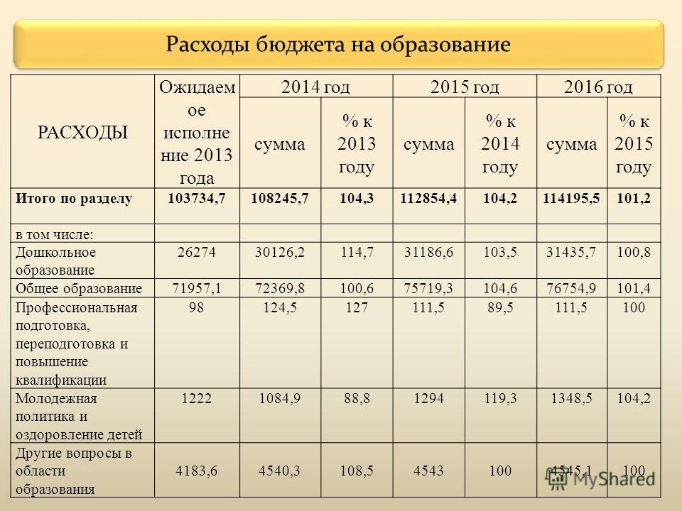 РАСХОДЫ Ожидаем ое исполнение 2013 года 2014 год 2015 год 2016 год сумма % к 2013 году сумма % к 2014 году сумма % к 2015 году Итого по разделу 103734,7108245,7104,3112854,4104,2114195,5101,2 в том числе: Дошкольное образование 2627430126,2114,731186