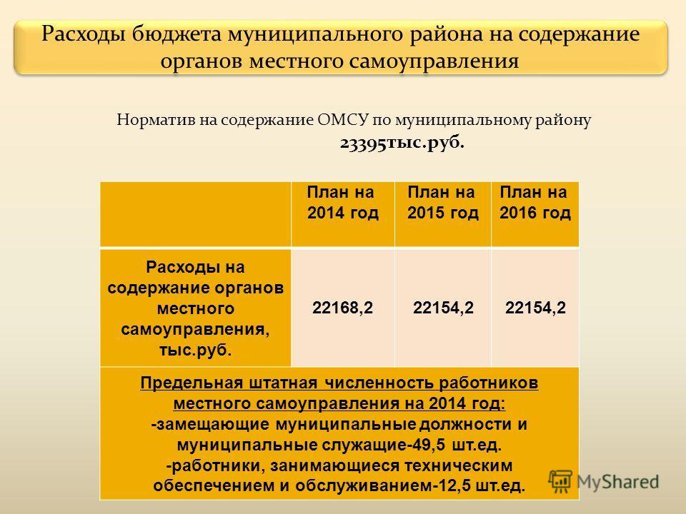 Расходы бюджета муниципального района на содержание органов местного самоуправления Норматив на содержание ОМСУ по муниципальному району 23395 тыс.руб. План на 2014 год План на 2015 год План на 2016 год Расходы на содержание органов местного самоупра