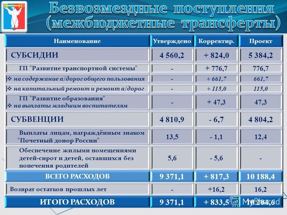 Наименование Утверждено Корректир.Проект СУБСИДИИ 4 560,2+ 824,05 384,2 ГП
