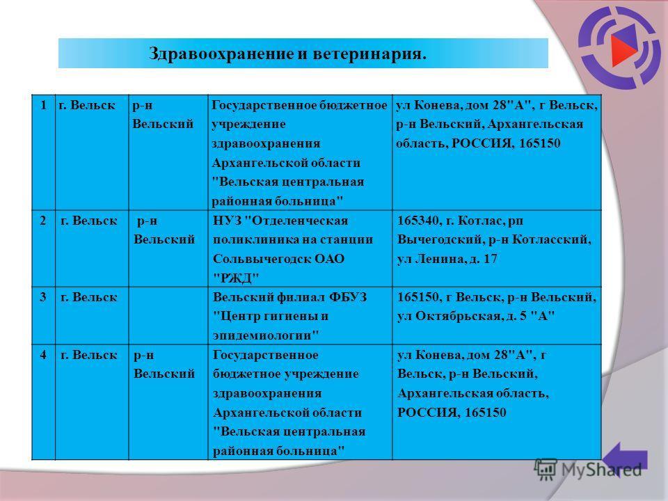 1 г. Вельск р-н Вельский Государственное бюджетное учреждение здравоохранения Архангельской области