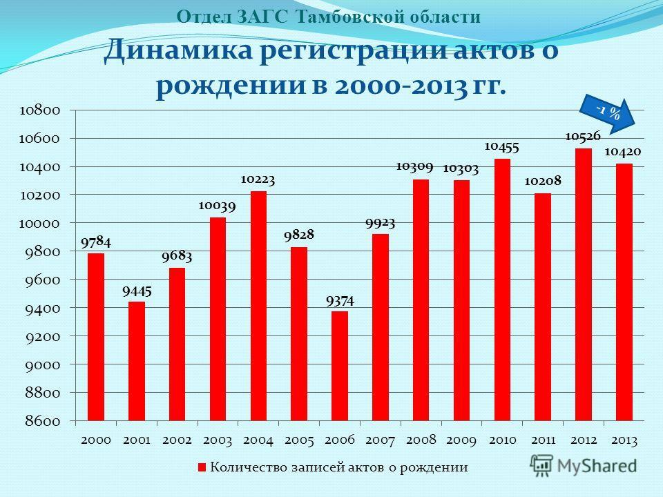 Отдел ЗАГС Тамбовской области Динамика регистрации актов о рождении в 2000-2013 гг. -1 %