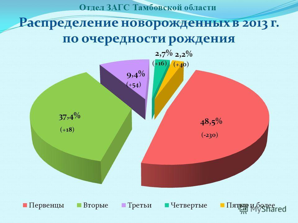 Отдел ЗАГС Тамбовской области Распределение новорожденных в 2013 г. по очередности рождения (+18) (-230) (+54) (+16) (+40)
