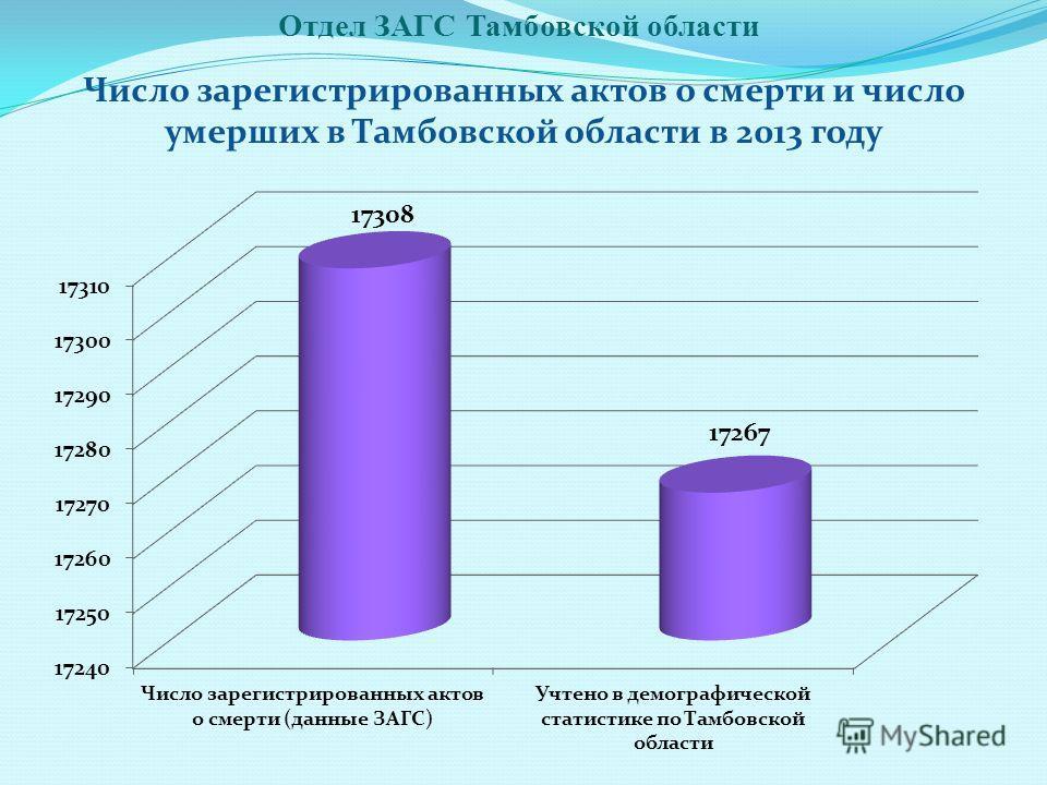 Отдел ЗАГС Тамбовской области Число зарегистрированных актов о смерти и число умерших в Тамбовской области в 2013 году