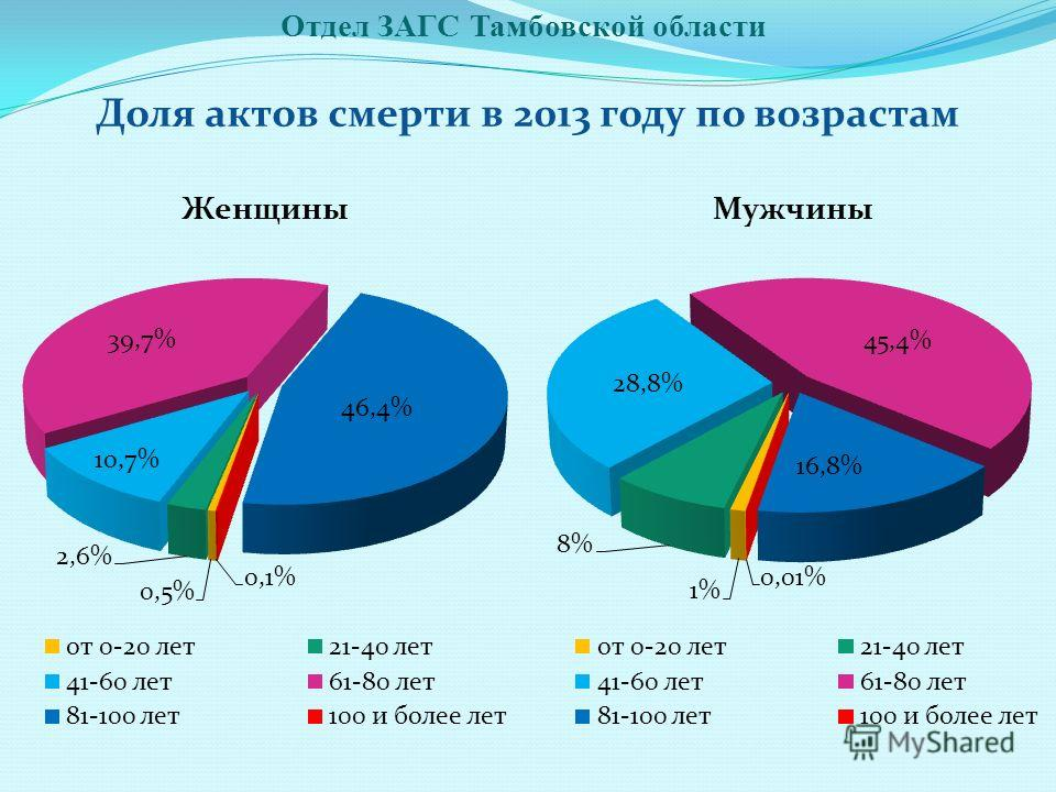 Отдел ЗАГС Тамбовской области Доля актов смерти в 2013 году по возрастам